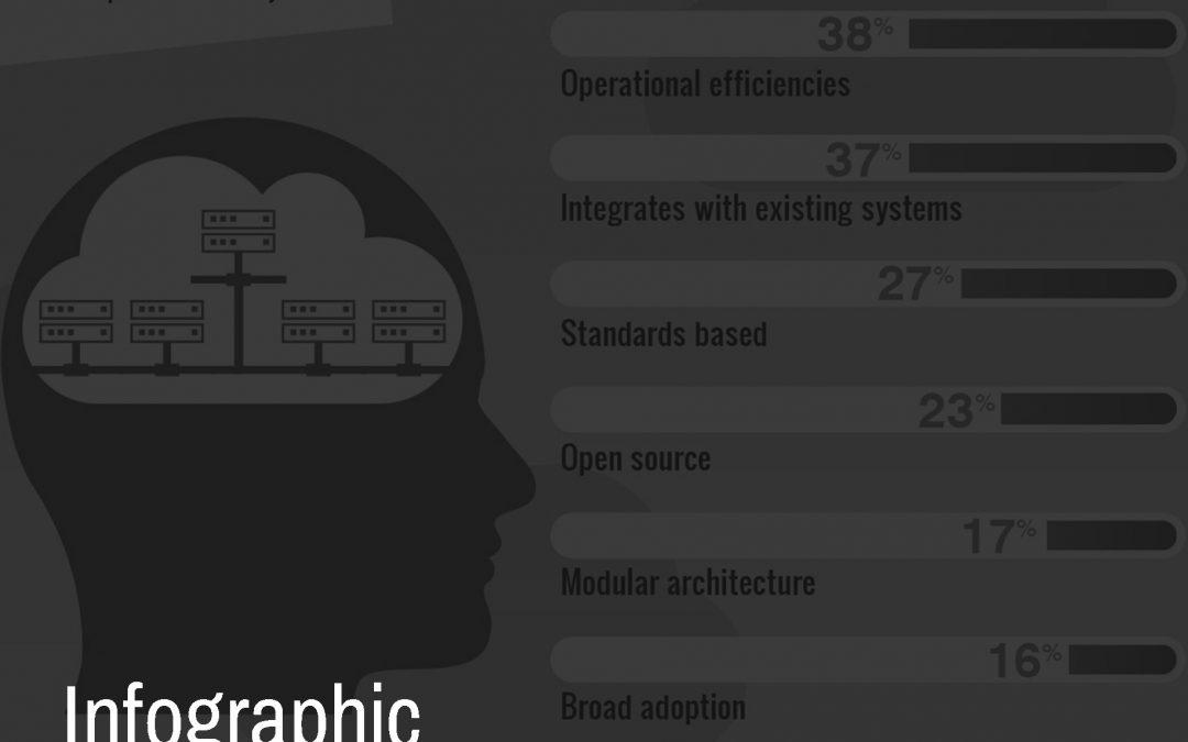 DBAAS Infographic