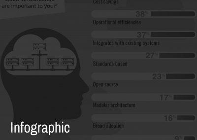 MST Infographics